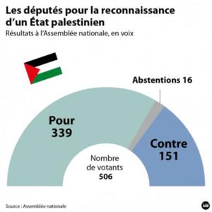 Le gouvernement français invité à reconnaitre l'Etat de Palestine
