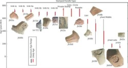 Des poteries du VIIIe av J.-C. font de la physique