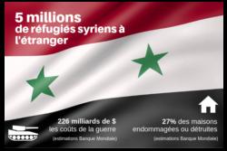 Les défis de la Syrie qui se relève