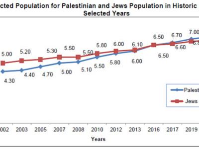 Étude palestinienne: La population arabe en Terre Sainte devrait dépasser celle des Juifs israéliens en 2020